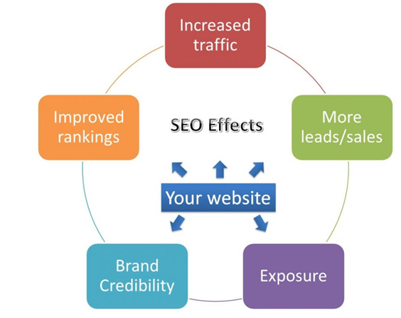 Significance of SEO in DIgital Marketing