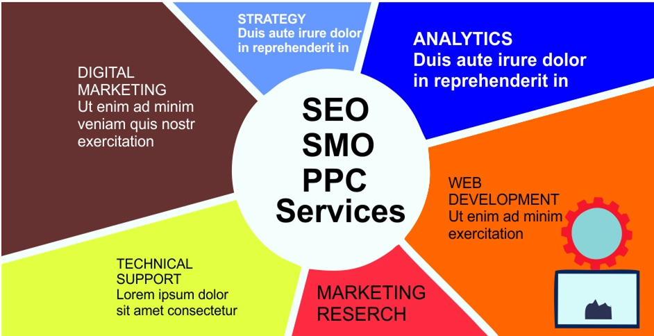 Ground-breaking Benefits of Using PPC Advertising
